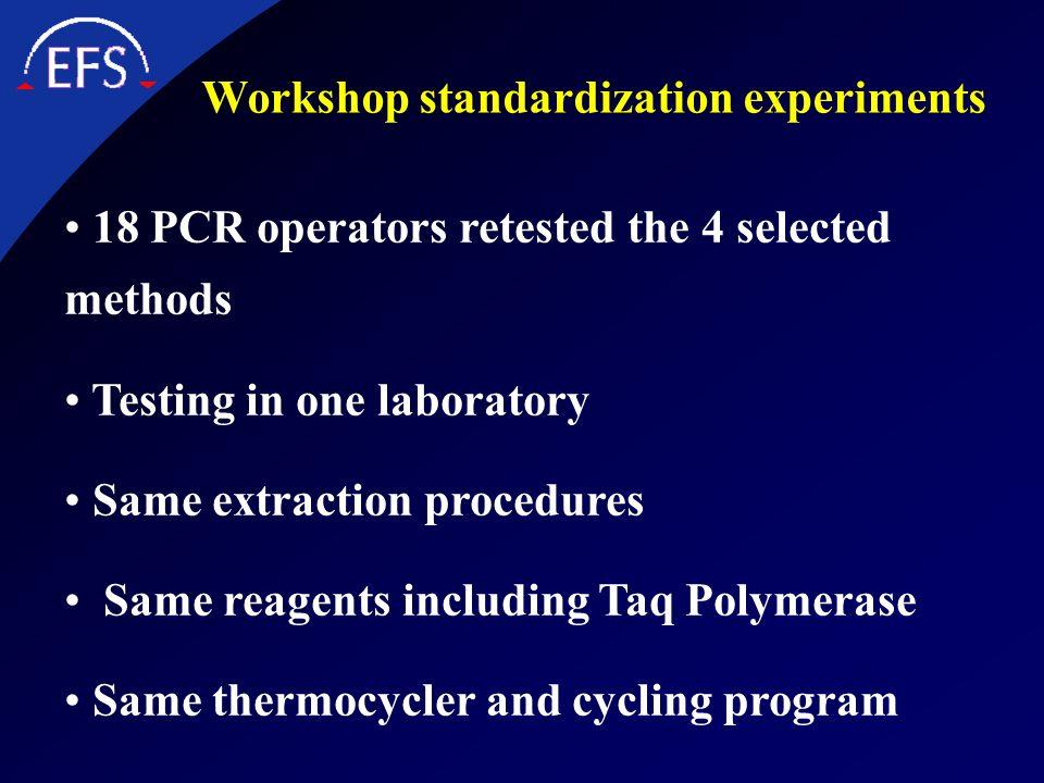 Workshop standardization experiments
