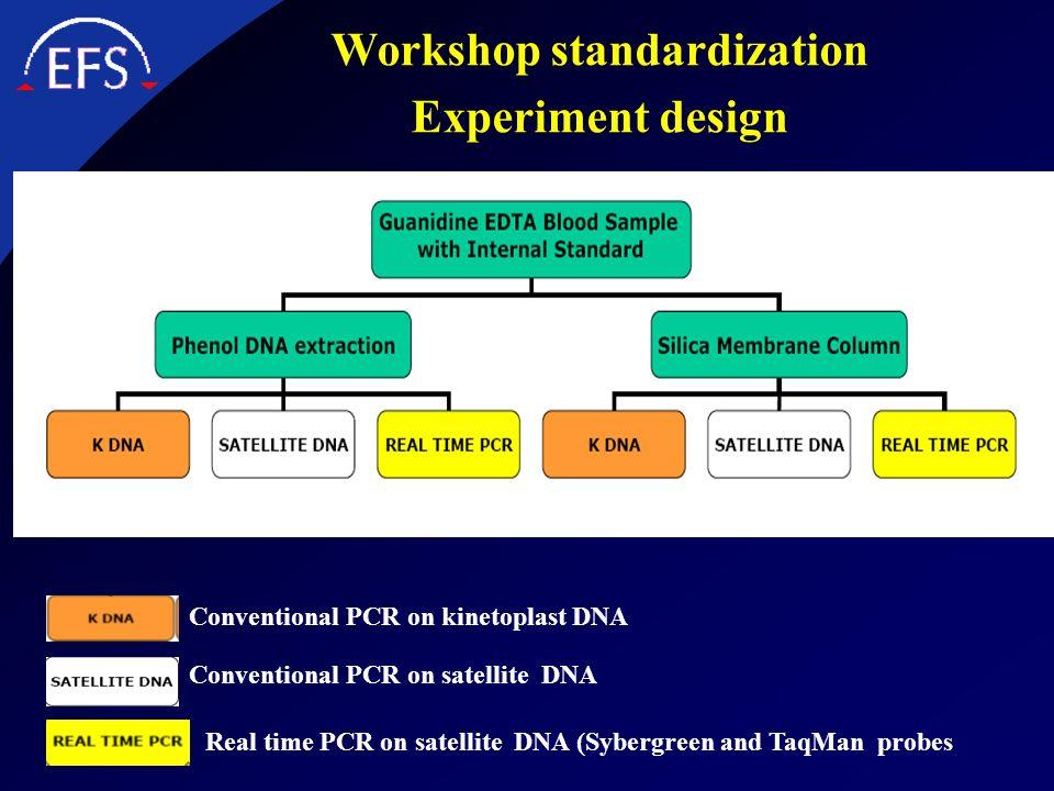 Workshop standardization