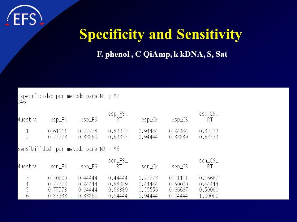 Specificity and Sensitivity F. phenol , C QiAmp, k kDNA, S, Sat