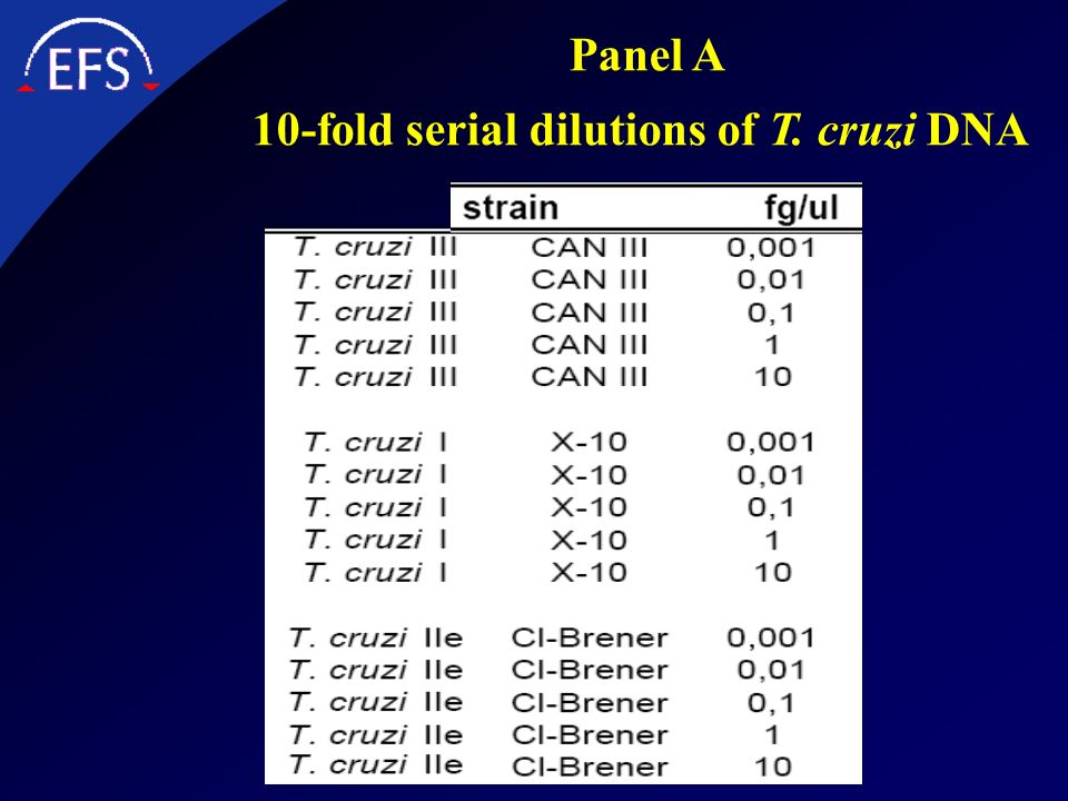 10-fold serial dilutions of T. cruzi DNA