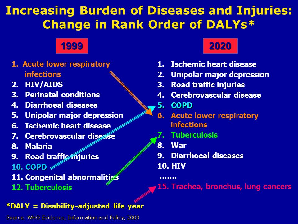 Increasing Burden of Diseases and Injuries: