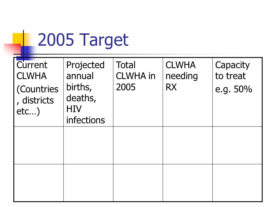 2005 Target Current CLWHA (Countries, districts etc…)