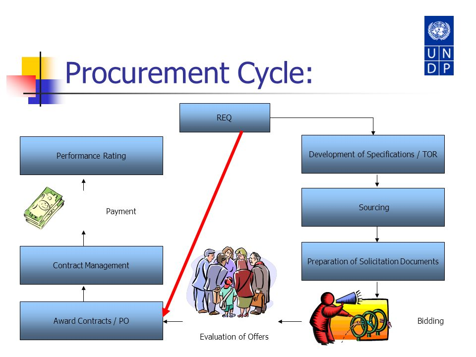 Procurement Cycle: REQ Performance Rating