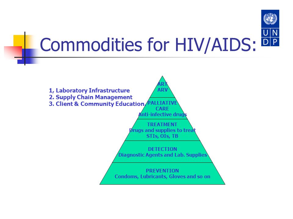 Commodities for HIV/AIDS: