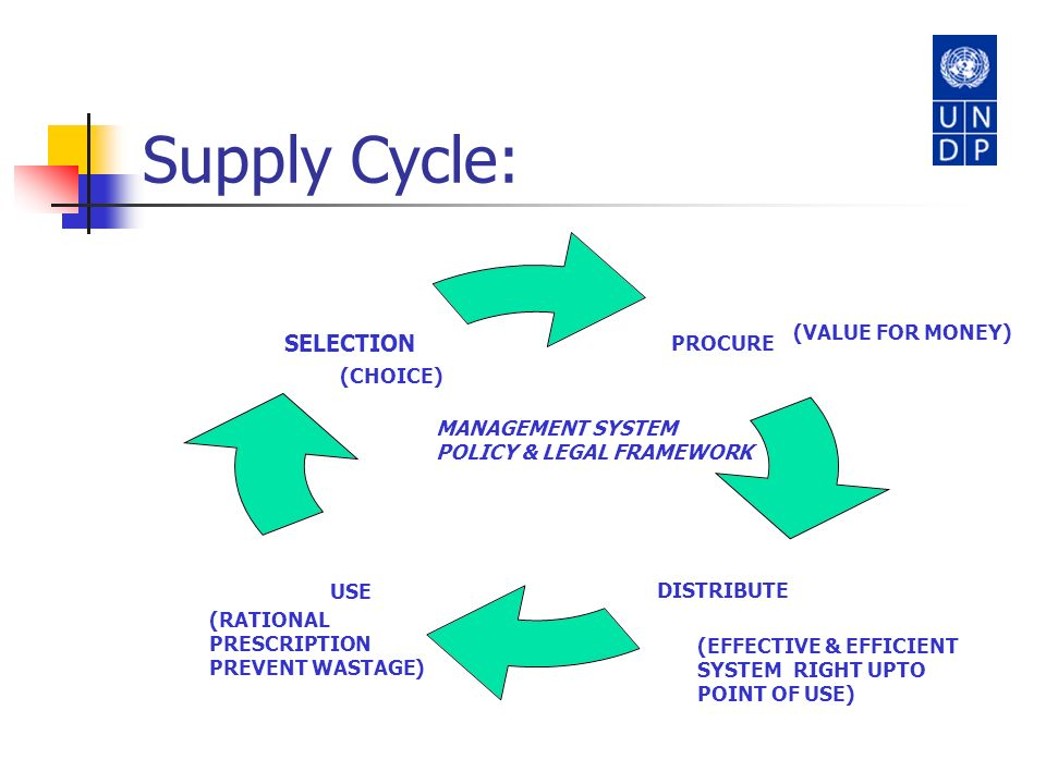 Supply Cycle: (VALUE FOR MONEY) (CHOICE) MANAGEMENT SYSTEM