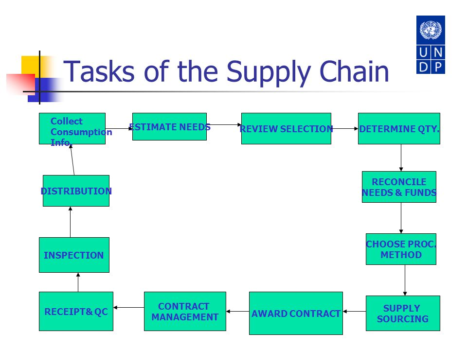 Tasks of the Supply Chain