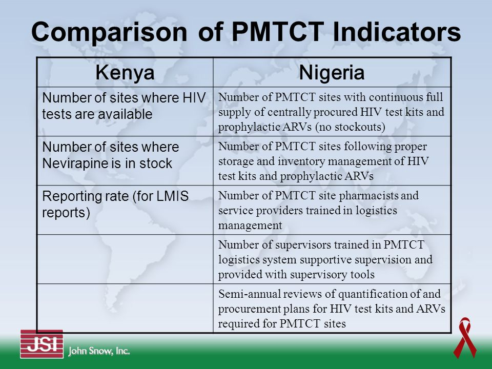 Comparison of PMTCT Indicators