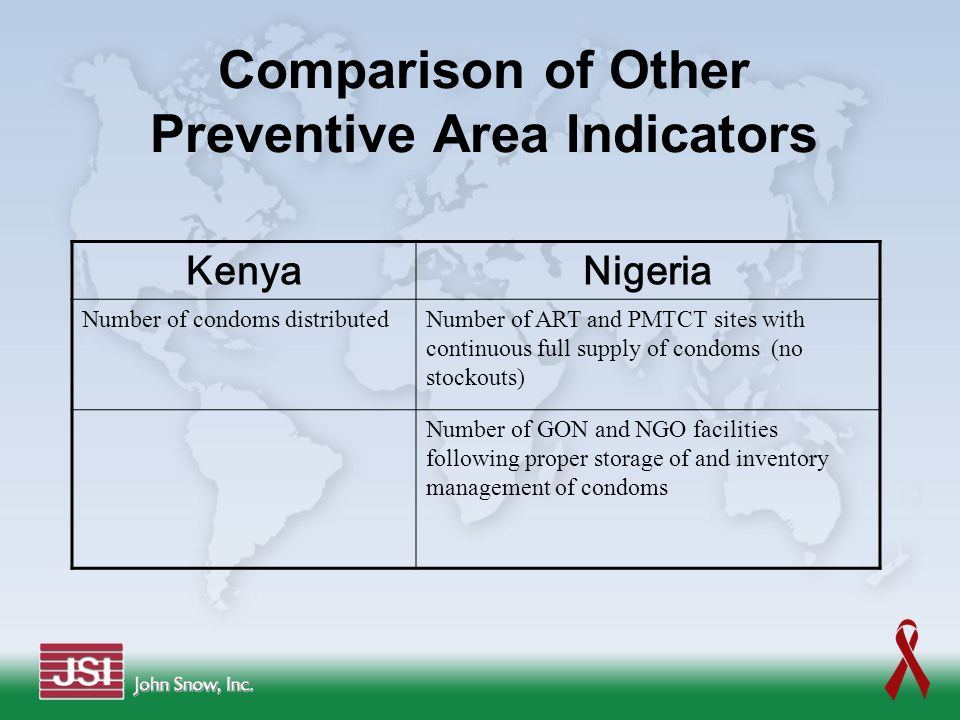 Comparison of Other Preventive Area Indicators