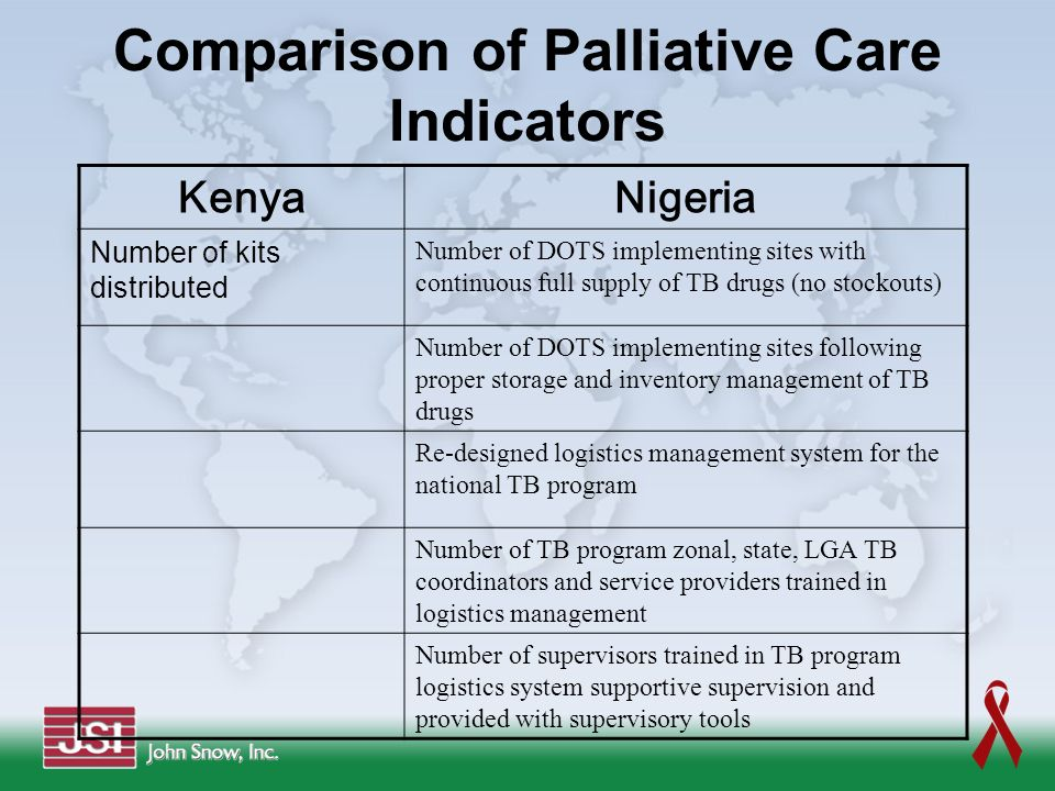Comparison of Palliative Care Indicators