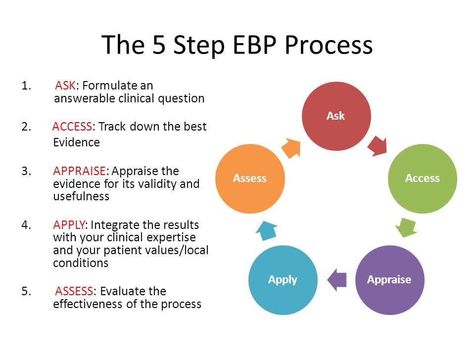 The 5 Step EBP Process 1. ASK: Formulate an answerable clinical question. 2. ACCESS: Track down the best.
