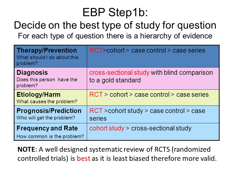 EBP Step1b: Decide on the best type of study for question For each type of question there is a hierarchy of evidence.