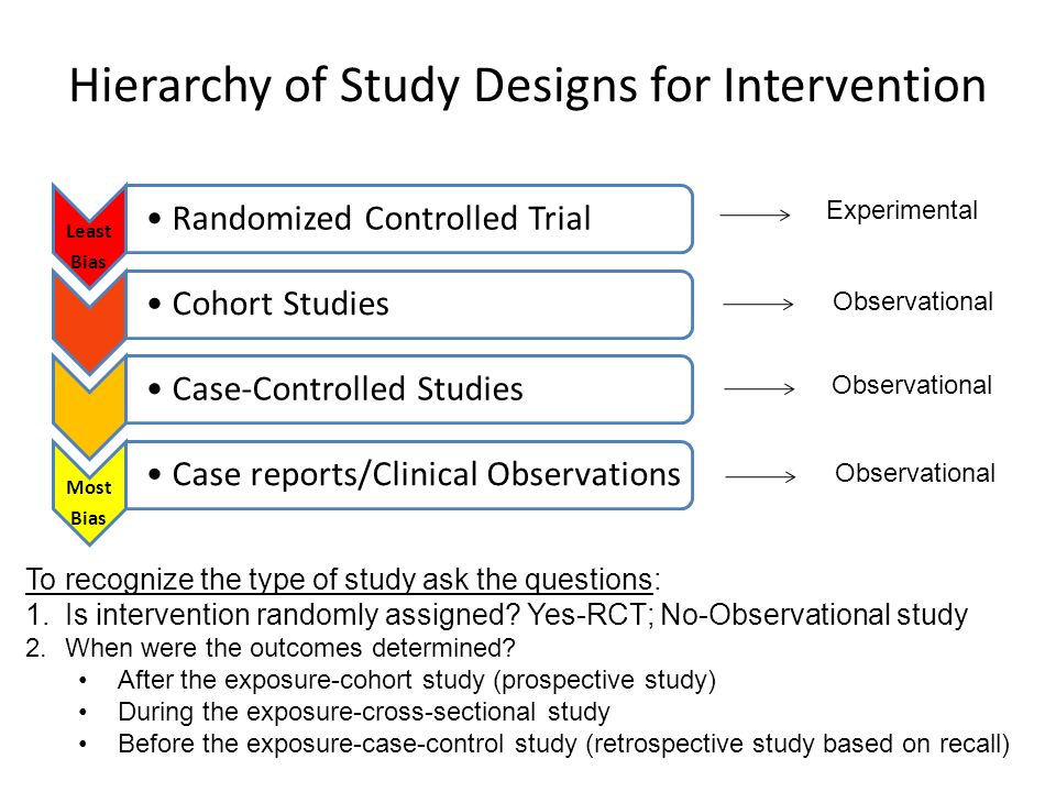 Hierarchy of Study Designs for Intervention