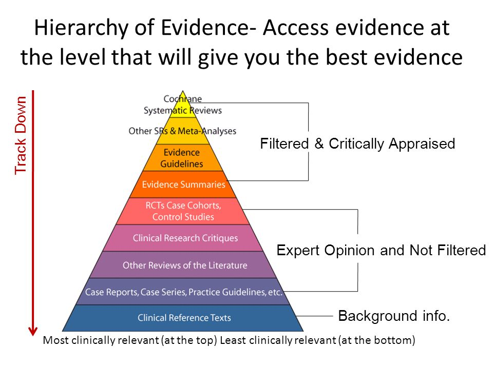 Hierarchy of Evidence- Access evidence at the level that will give you the best evidence