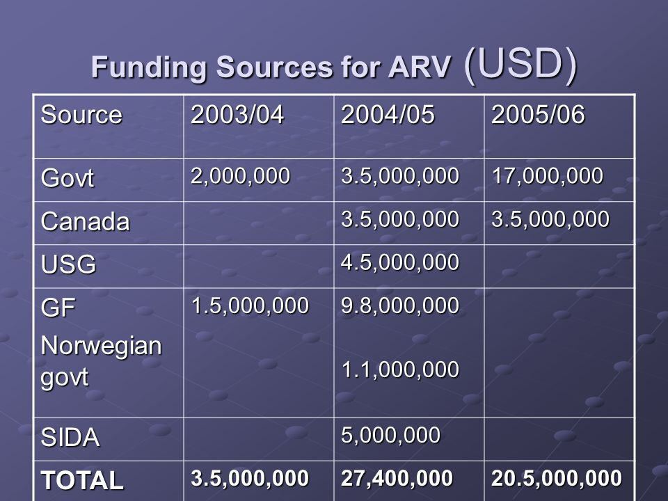 Funding Sources for ARV (USD)