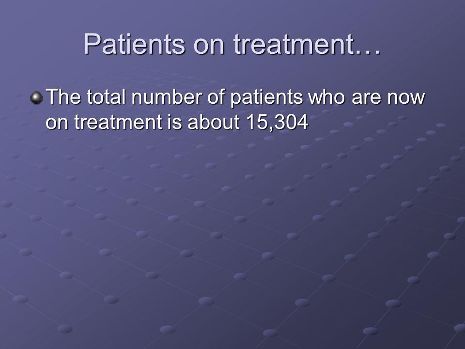 Patients on treatment…