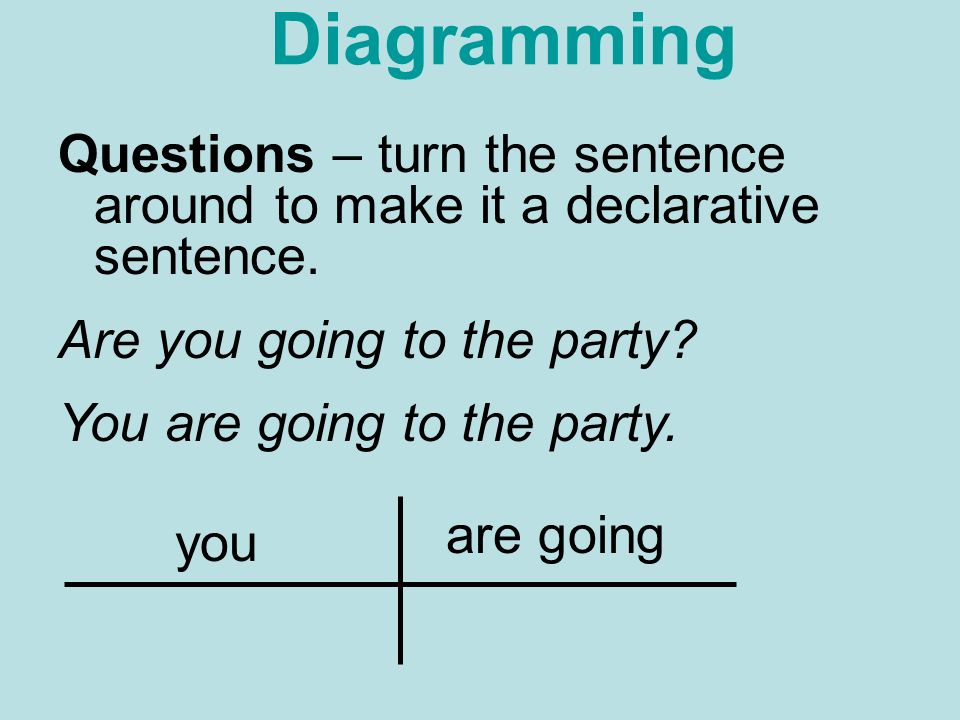 Parts of speech there are eight parts of speech noun adverb ppt 7 diagramming questions ccuart Choice Image