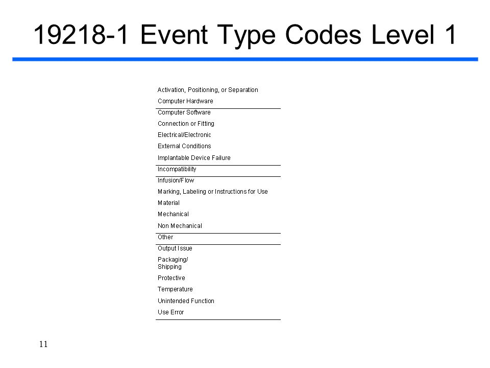 19218-1 Event Type Codes Level 1