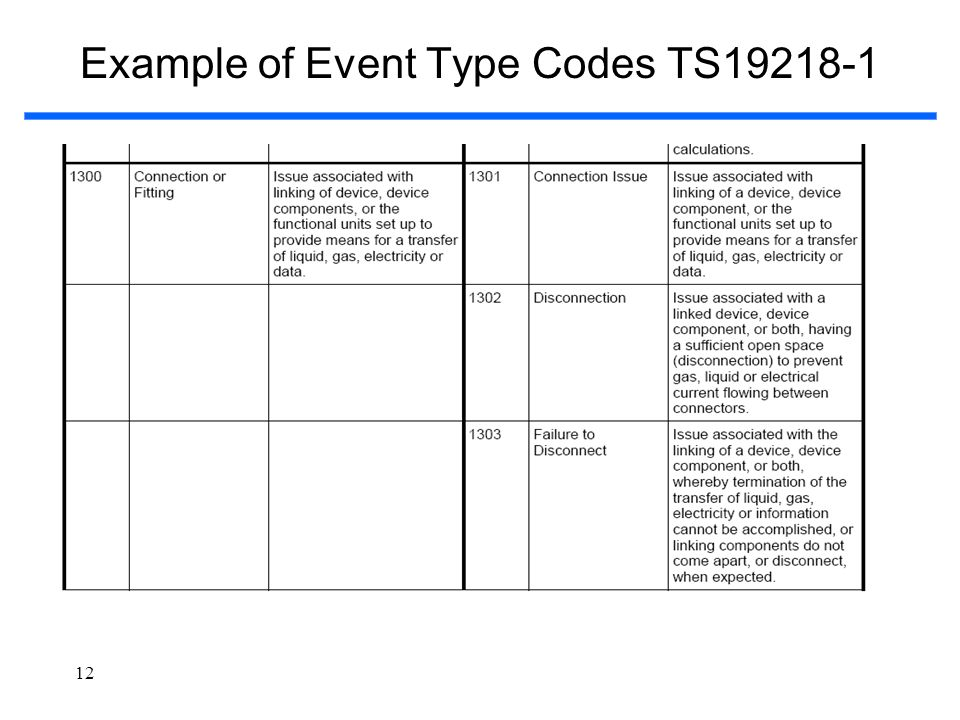 Example of Event Type Codes TS19218-1