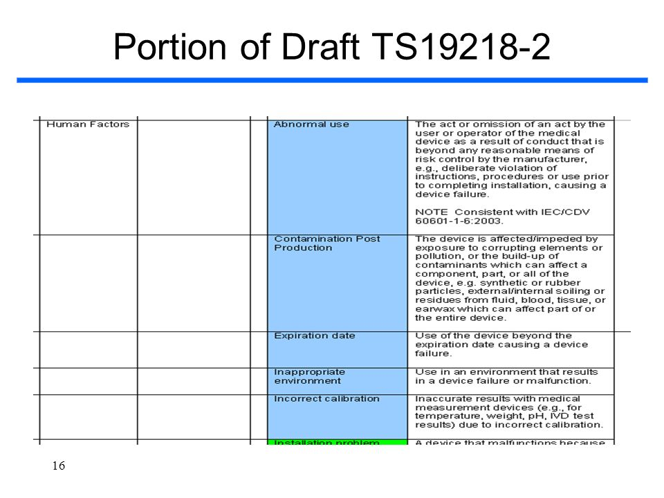 Portion of Draft TS19218-2