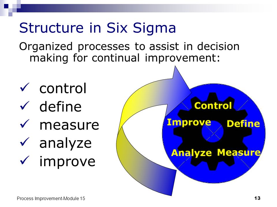 Structure in Six Sigma control define measure analyze improve