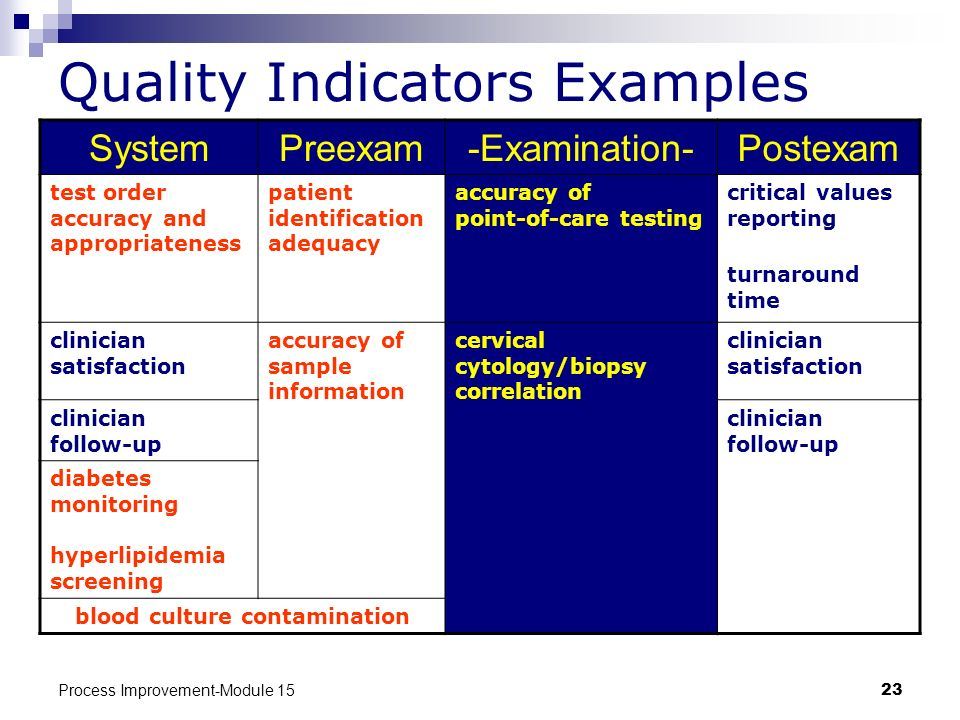 Quality Indicators Examples