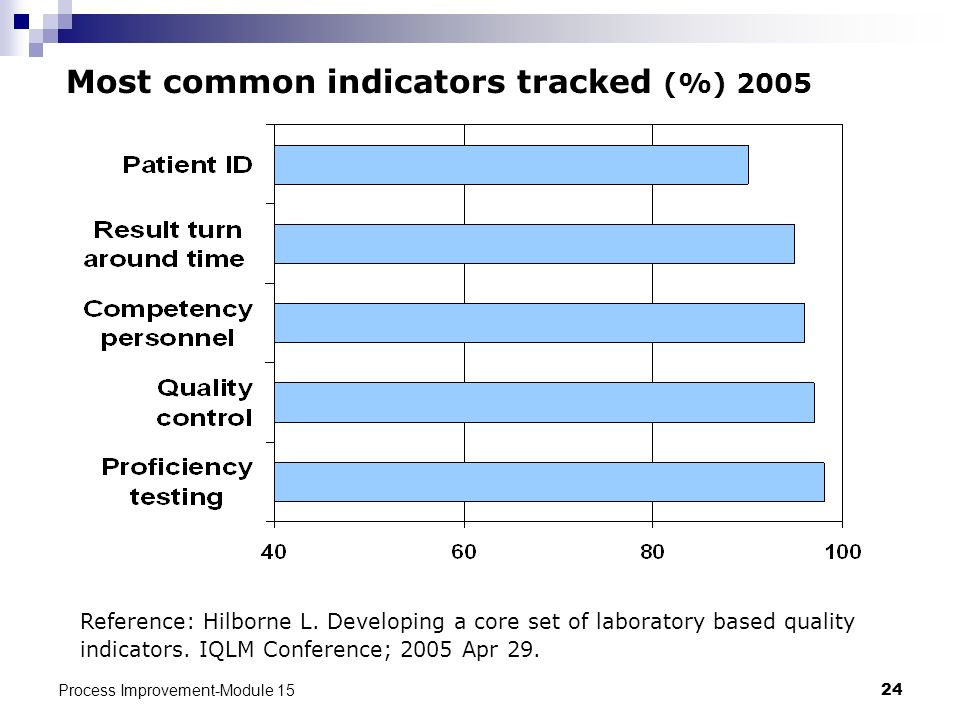 Most common indicators tracked (%) 2005