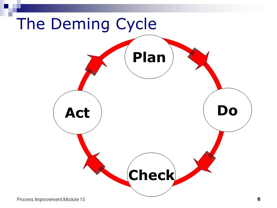 The Deming Cycle Plan Do Act Check Process Improvement-Module 15