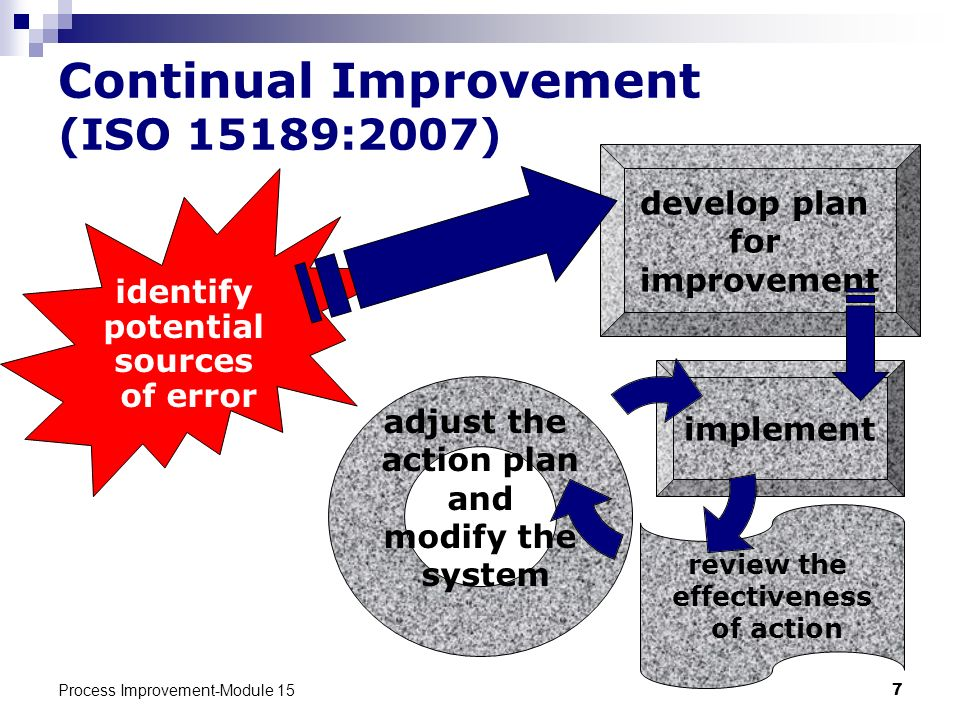 Continual Improvement (ISO 15189:2007)