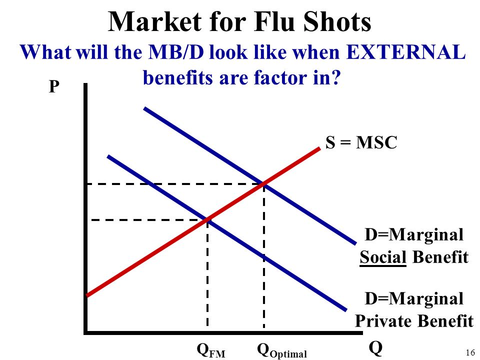 Market for Flu Shots What will the MB/D look like when EXTERNAL benefits are factor in P. S = MSC.