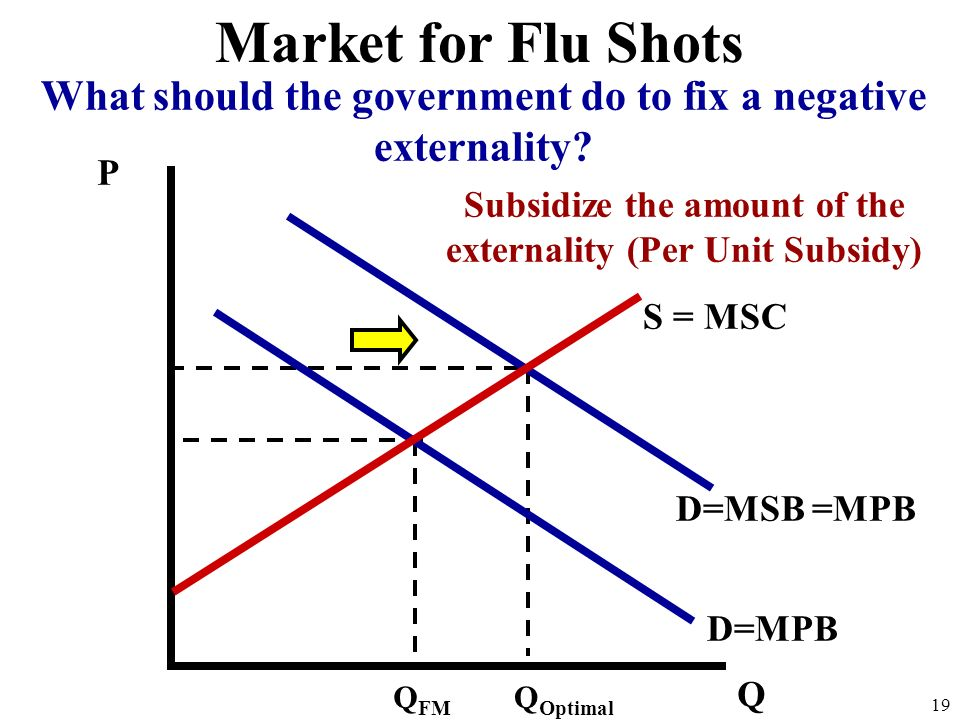 Market for Flu Shots What should the government do to fix a negative externality P. Subsidize the amount of the externality (Per Unit Subsidy)