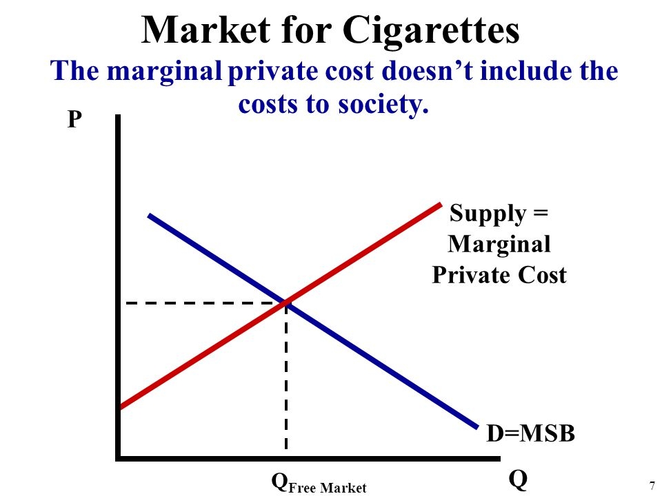 The marginal private cost doesn't include the costs to society.