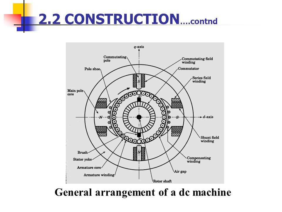 2.2 CONSTRUCTION….contnd General arrangement of a dc machine