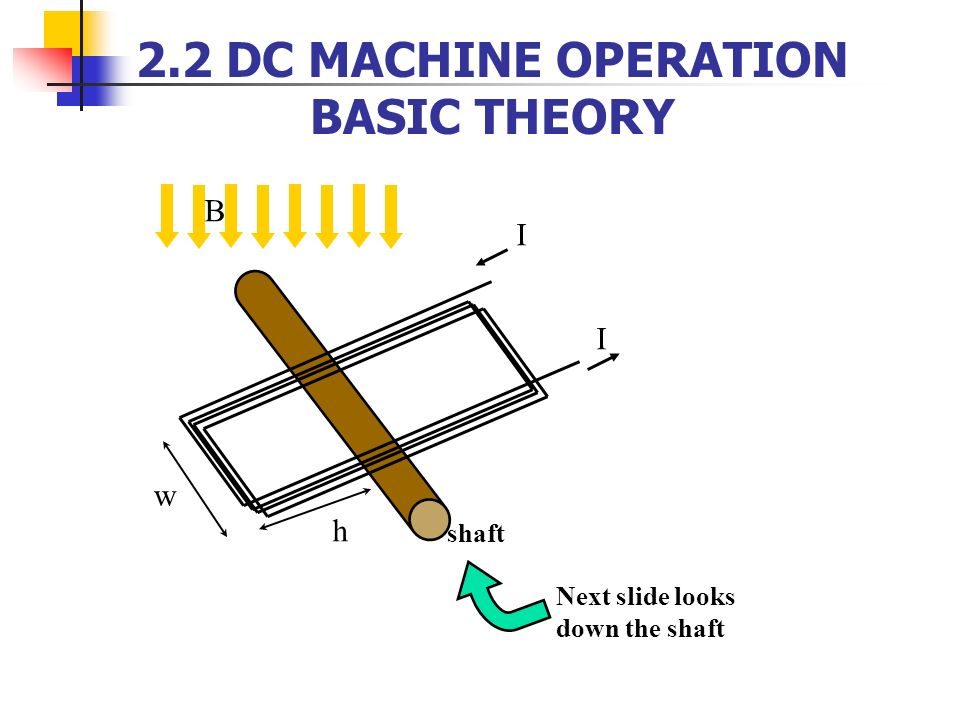 2.2 DC MACHINE OPERATION BASIC THEORY