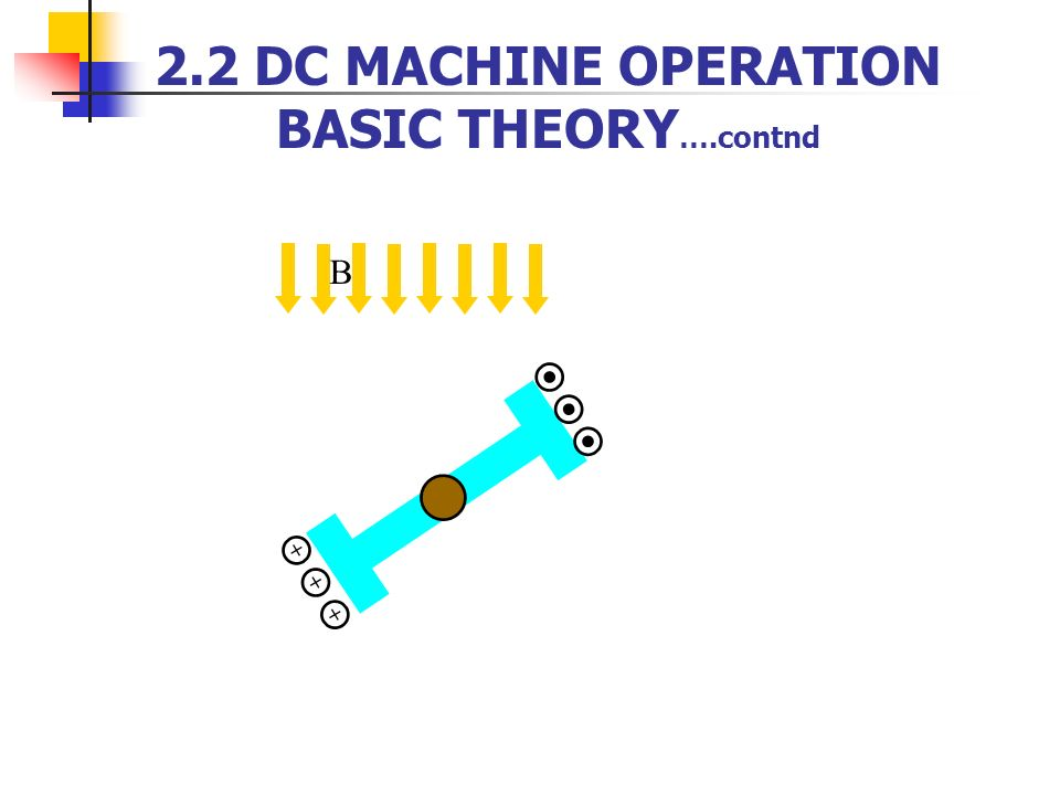 2.2 DC MACHINE OPERATION BASIC THEORY….contnd