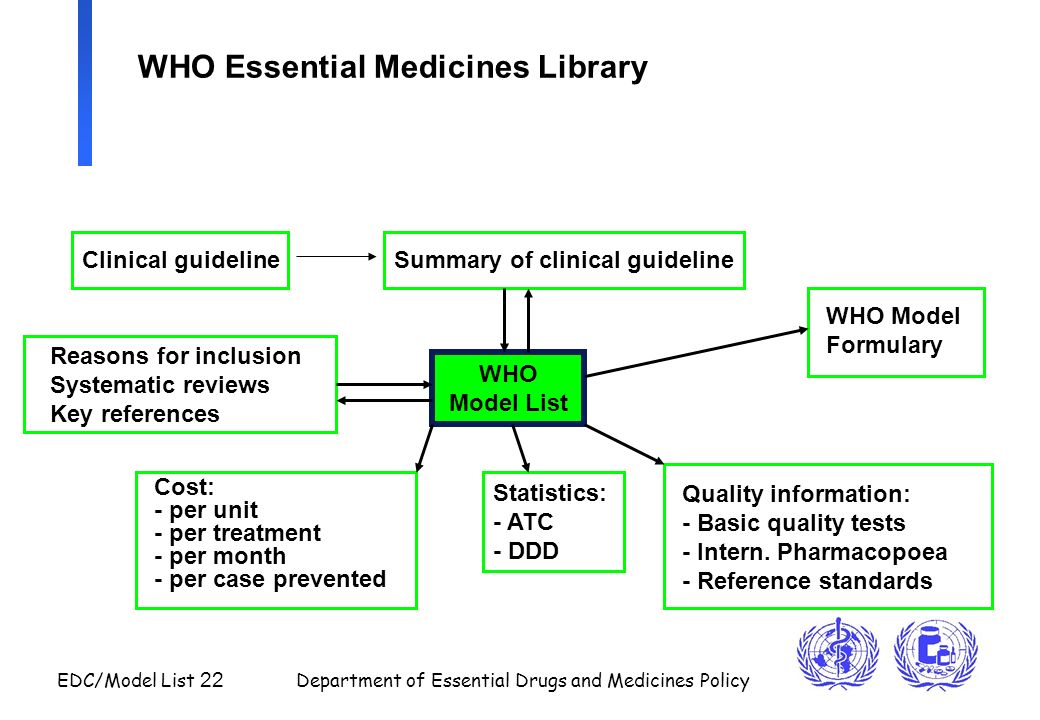 WHO Essential Medicines Library