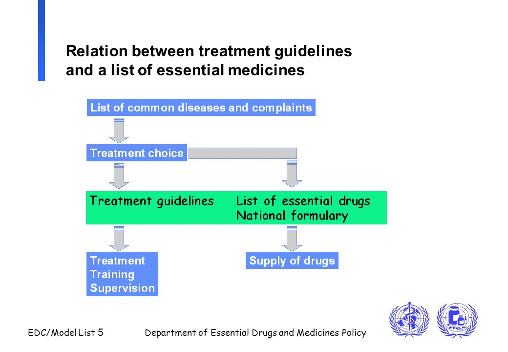 Relation between treatment guidelines and a list of essential medicines
