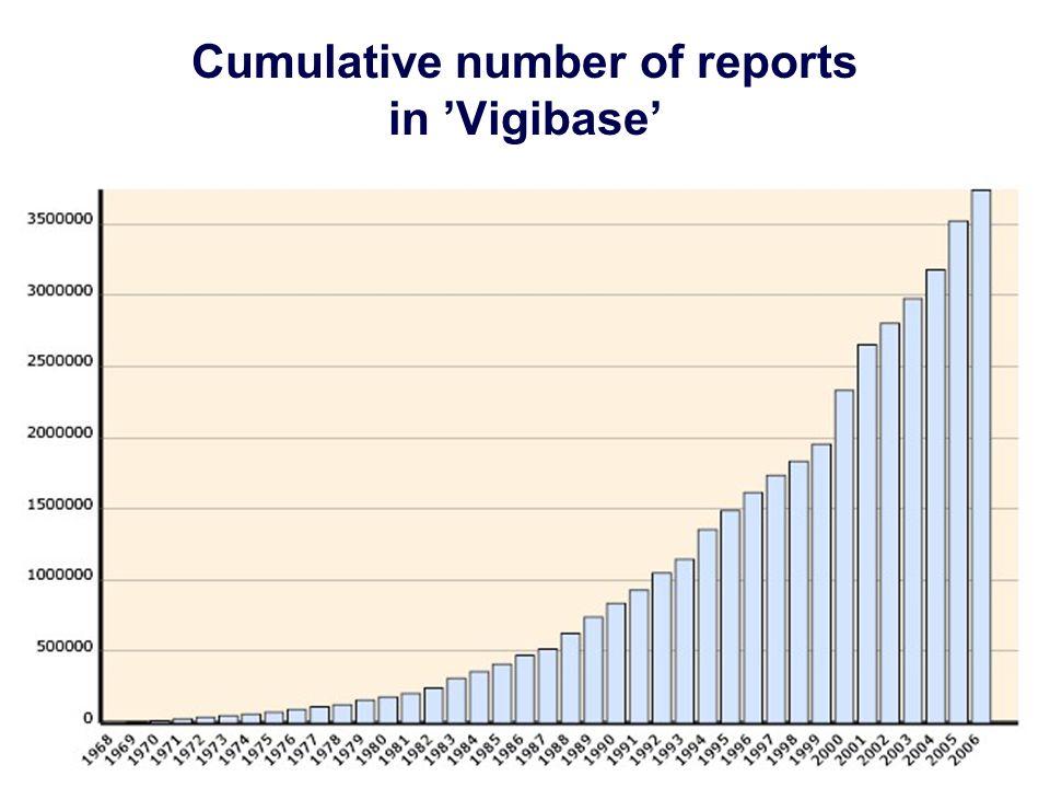 Cumulative number of reports in 'Vigibase'