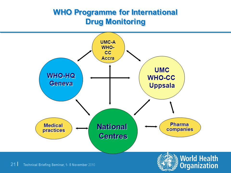 WHO Programme for International Drug Monitoring