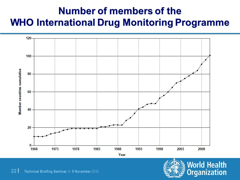 Number of members of the WHO International Drug Monitoring Programme