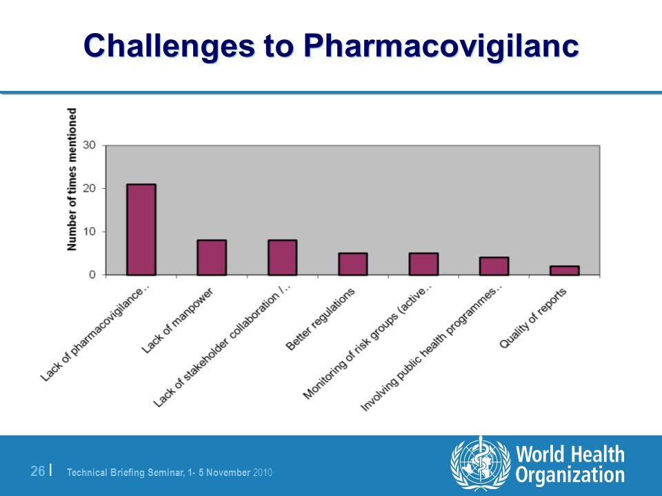 Challenges to Pharmacovigilanc