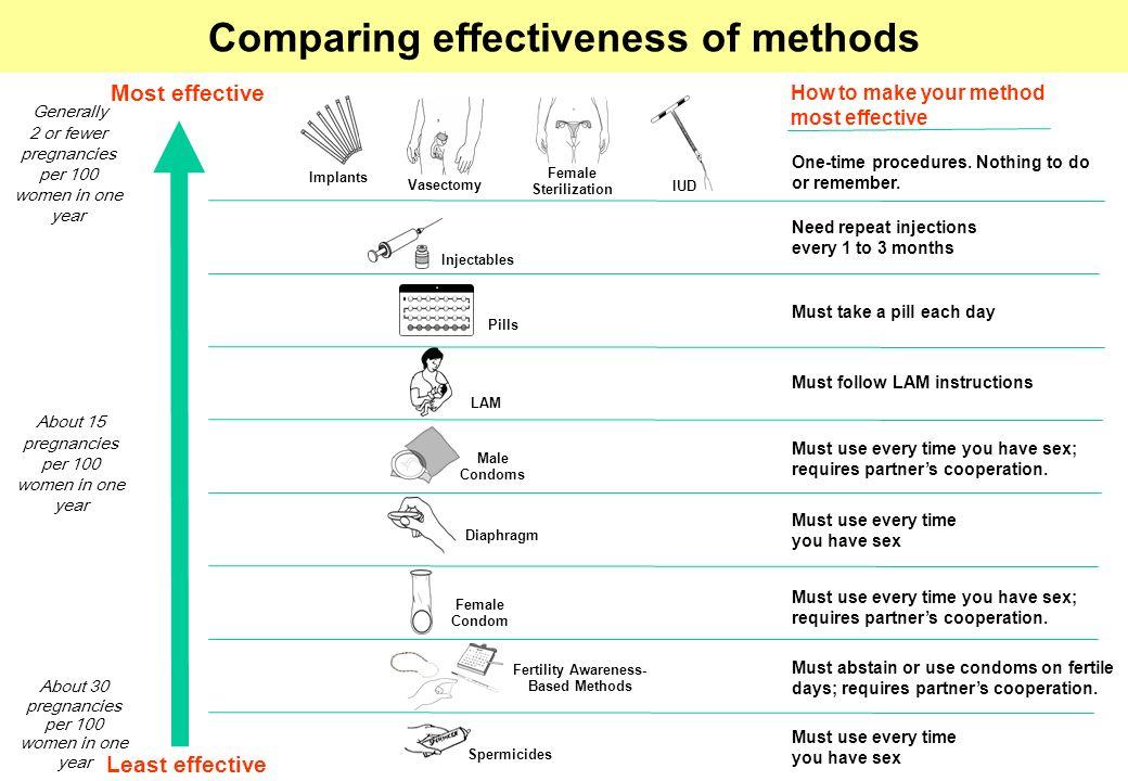 Comparing effectiveness of methods Fertility Awareness-Based Methods