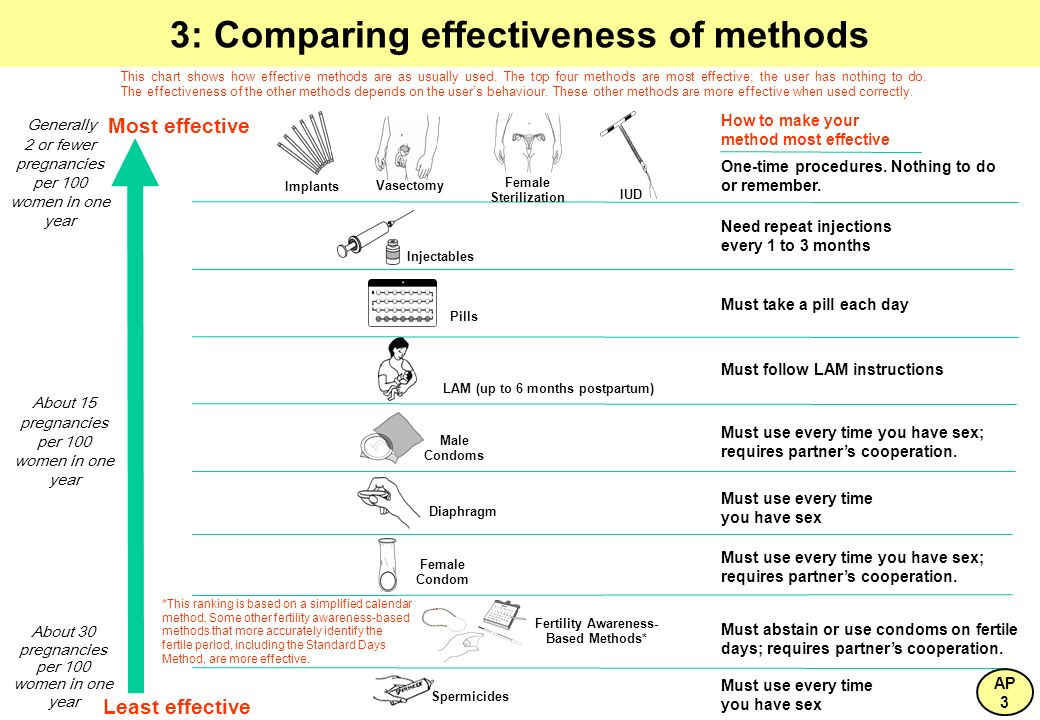 3: Comparing effectiveness of methods