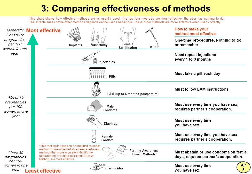 3: Comparing effectiveness of methods