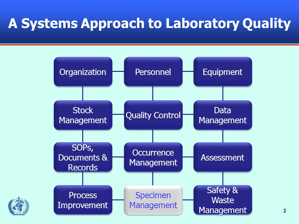 A Systems Approach to Laboratory Quality