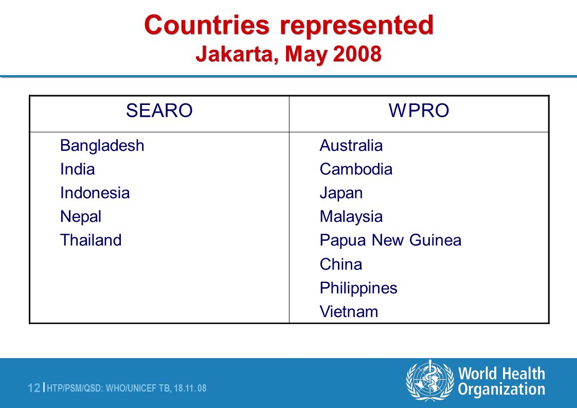 Countries represented Jakarta, May 2008