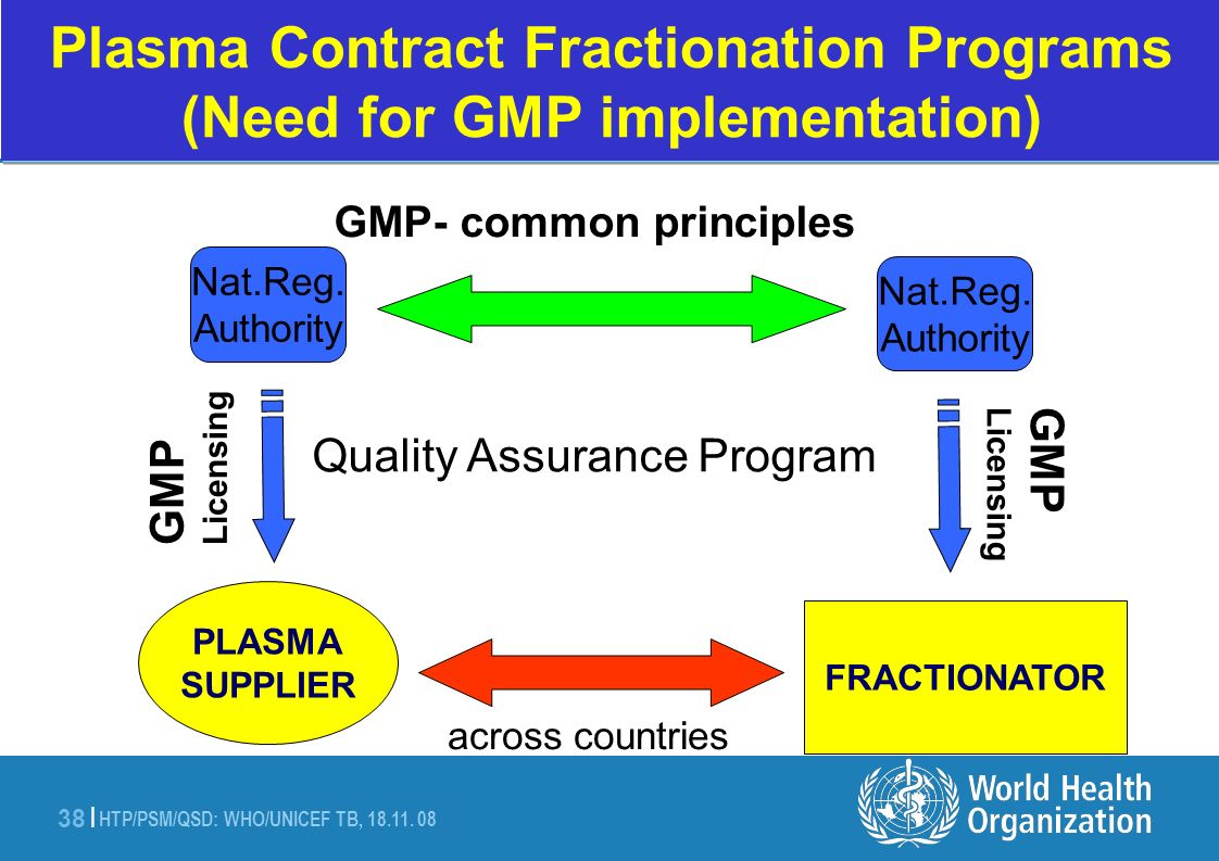 Plasma Contract Fractionation Programs (Need for GMP implementation)
