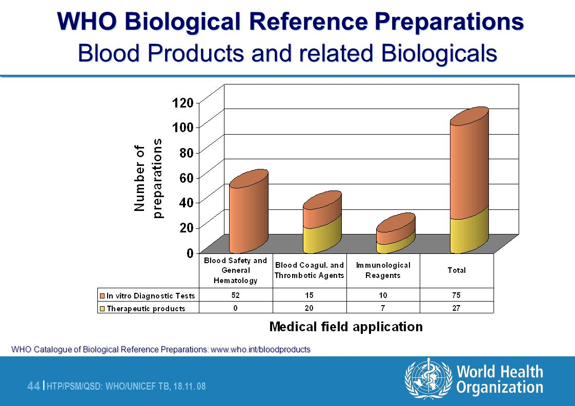WHO Biological Reference Preparations Blood Products and related Biologicals