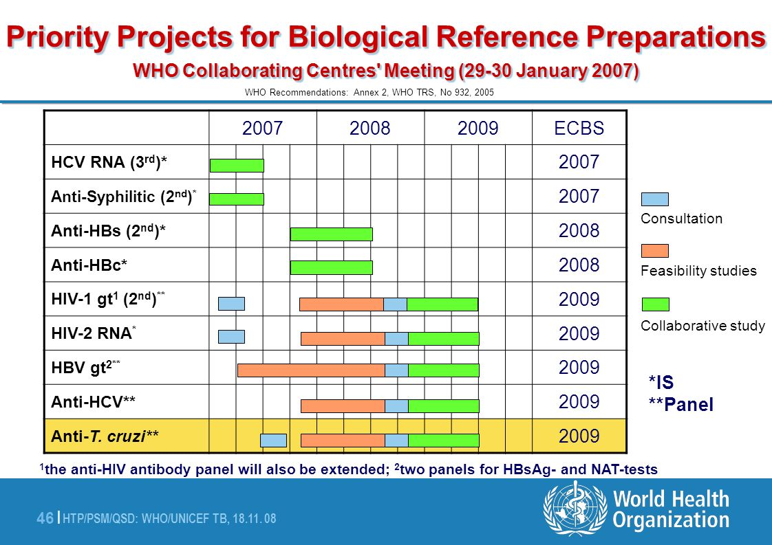 Priority Projects for Biological Reference Preparations WHO Collaborating Centres Meeting (29-30 January 2007)