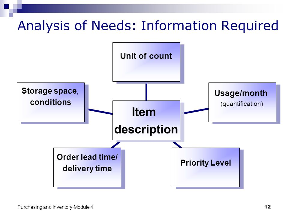 Analysis of Needs: Information Required