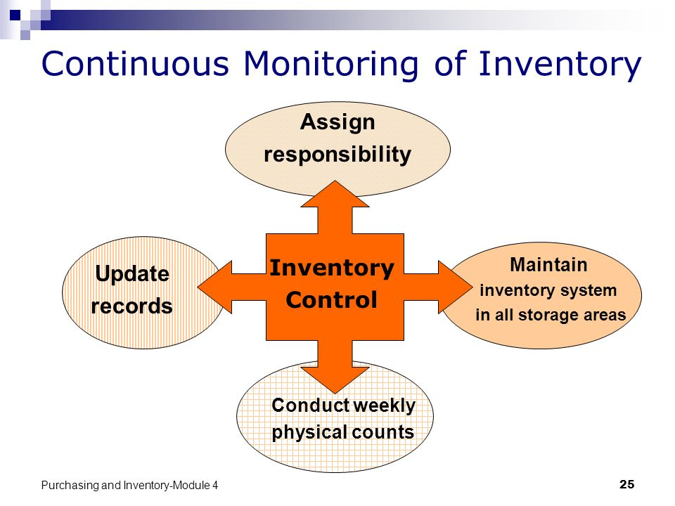 Continuous Monitoring of Inventory